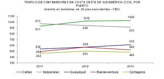 Fuente: CAN (2013), Puerto de Valparaíso (2014). Elaboración propia